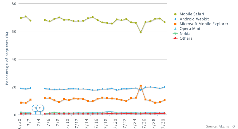Akamai graph showing Mobile Safari with an even wider margin on non-cellular networks