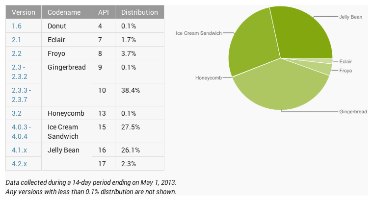 Pie chart of Android versions. Versions below 4.0 are 44.1%