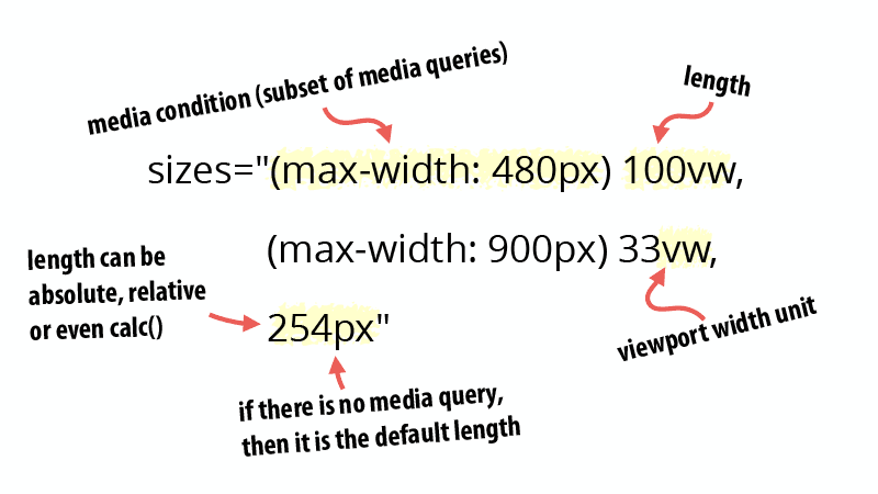 Sizes syntax repeated below